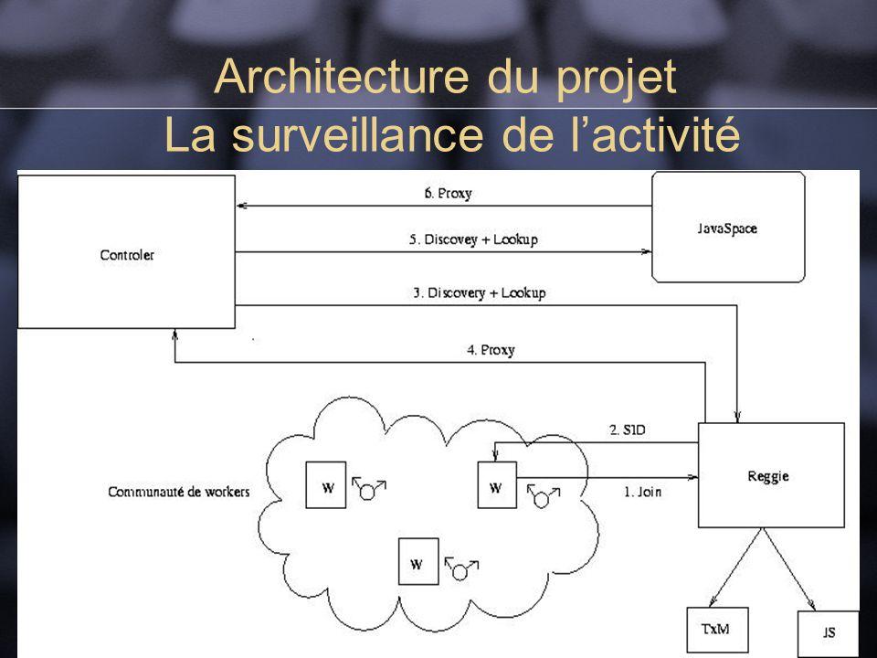 Architecture du projet La surveillance de lactivité
