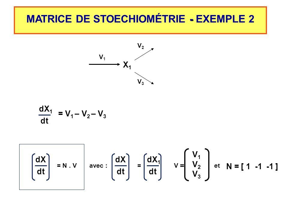- MATRICE DE STOECHIOMÉTRIE - EXEMPLE 2 X1X1 V1V1 V3V3 V2V2 N = [ 1 -1 -1 ] V1V1 V2V2 V3V3 = V 1 – V 2 – V 3 dX 1 dt et dX dt = N. V avec : dX dt = dX