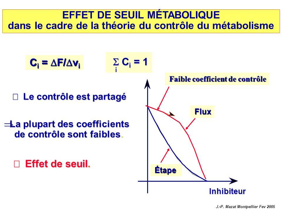 EFFET DE SEUIL MÉTABOLIQUE dans le cadre de la théorie du contrôle du métabolisme Le contrôle est partagé Le contrôle est partagé C i = 1 C i = 1 La p
