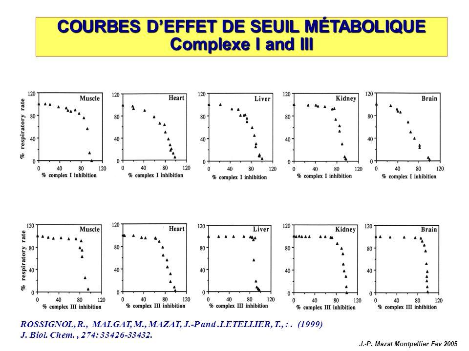 COURBES DEFFET DE SEUIL MÉTABOLIQUE Complexe I and III ROSSIGNOL, R., MALGAT, M., MAZAT, J.-P and.LETELLIER, T., :. (1999) J. Biol. Chem., 274: 33426-