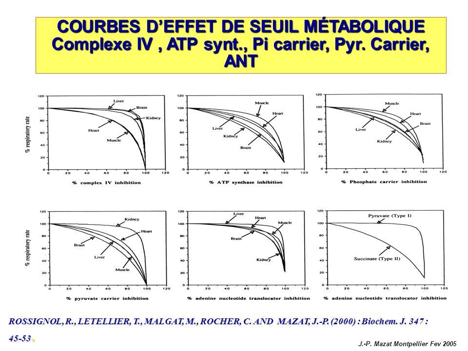 COURBES DEFFET DE SEUIL MÉTABOLIQUE Complexe IV, ATP synt., Pi carrier, Pyr. Carrier, ANT ROSSIGNOL, R., LETELLIER, T., MALGAT, M., ROCHER, C. AND MAZ