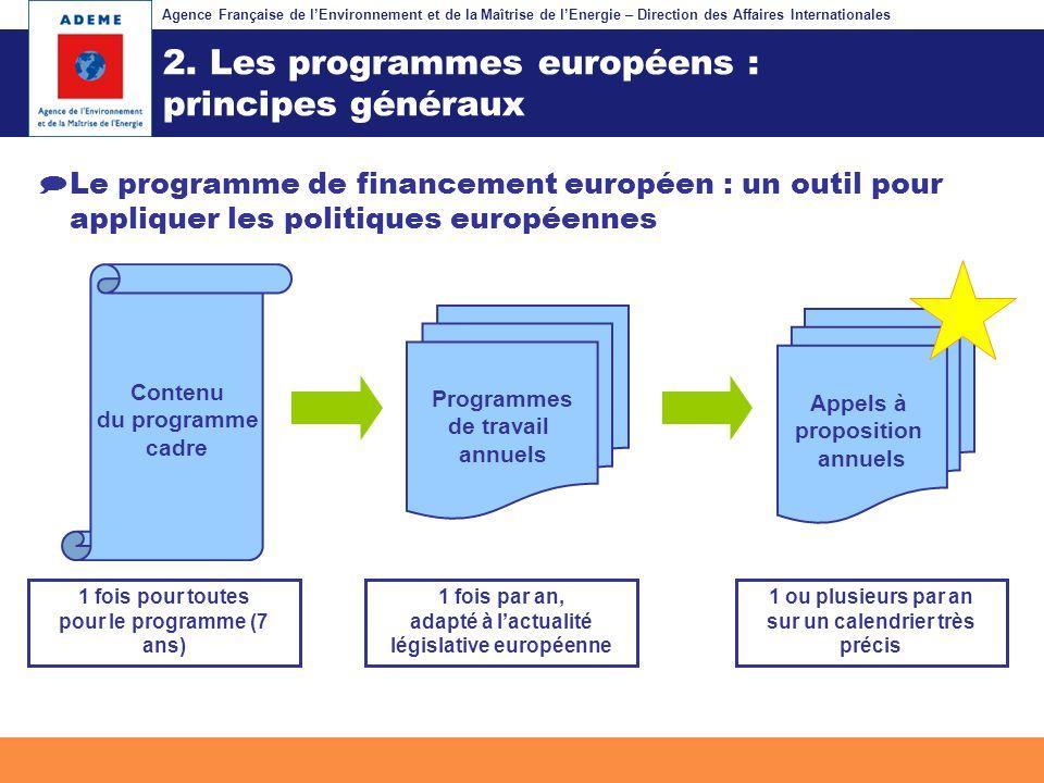 Agence Française de lEnvironnement et de la Maîtrise de lEnergie – Direction des Affaires Internationales Fil dariane 2. Les programmes européens : pr