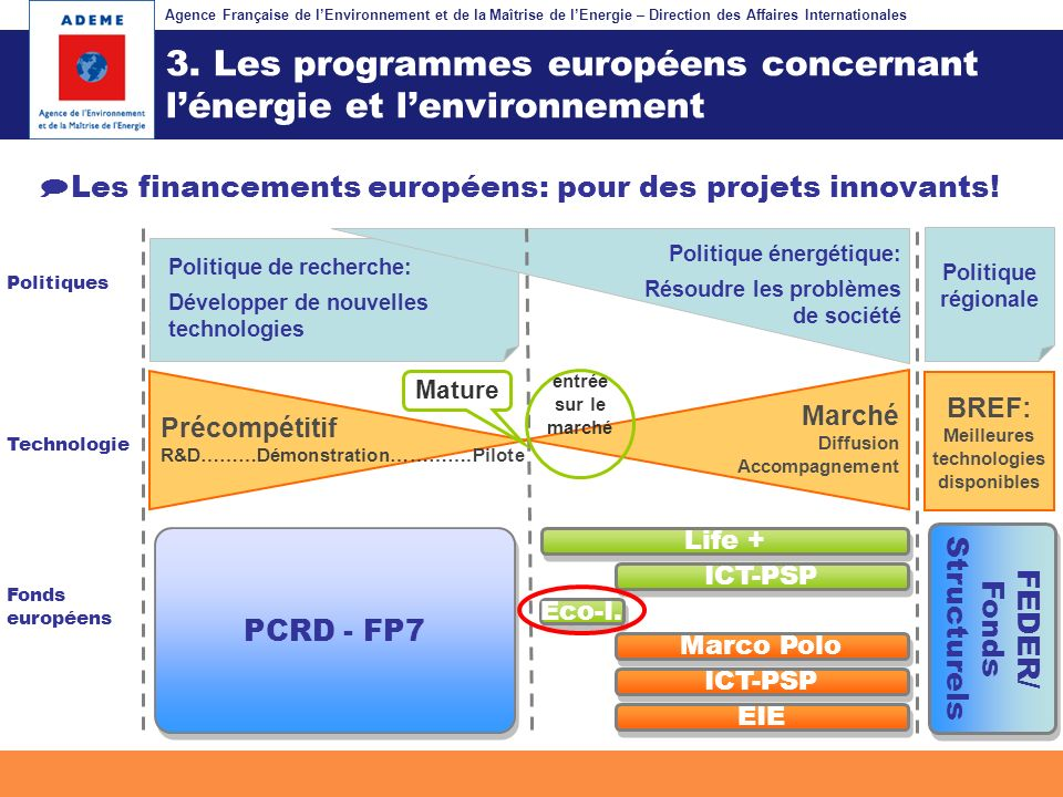Agence Française de lEnvironnement et de la Maîtrise de lEnergie – Direction des Affaires Internationales Fil dariane EIE Politiques Technologie Fonds