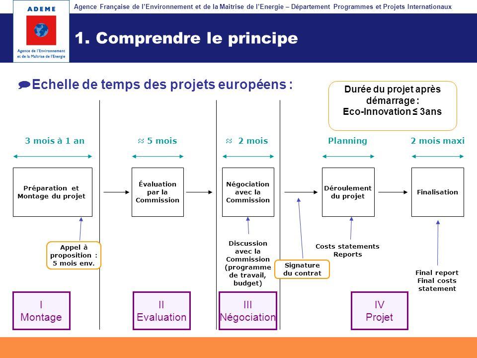 Agence Française de lEnvironnement et de la Maîtrise de lEnergie – Département Programmes et Projets Internationaux Fil dariane 1. Comprendre le princ