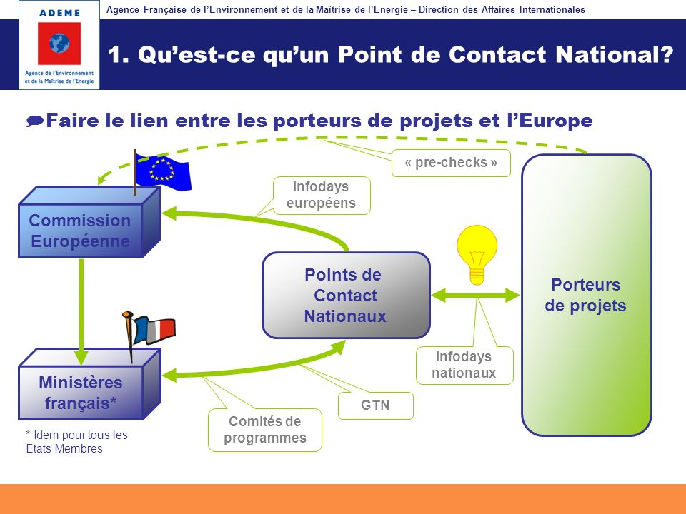Agence Française de lEnvironnement et de la Maîtrise de lEnergie – Département Programmes et Projets Internationaux Fil dariane 1.Présentation du programme Eco-Innovation