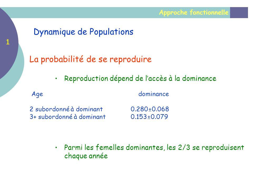 Approche fonctionnelle Dynamique de Populations La probabilité de se reproduire Reproduction dépend de laccès à la dominance Age dominance 2 subordonn