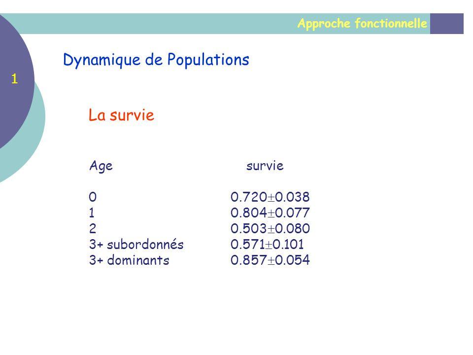 Approche fonctionnelle Dynamique de Populations La survie Age survie 00.720 0.038 10.804 0.077 20.503 0.080 3+ subordonnés0.571 0.101 3+ dominants0.85
