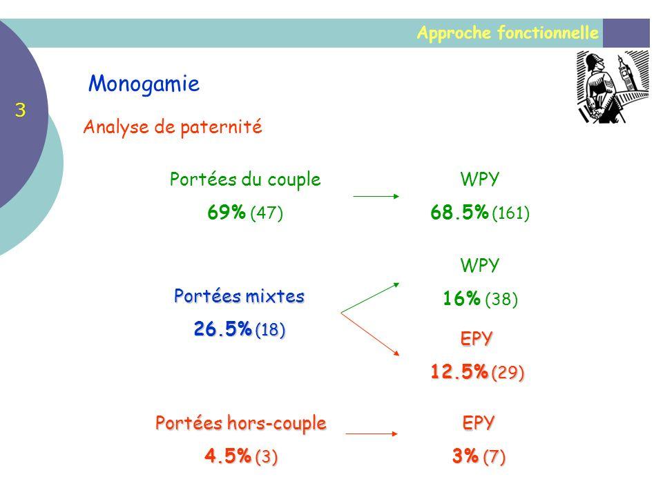 Approche fonctionnelle Monogamie Analyse de paternité Portées hors-couple 4.5% (3) EPY 3% (7) Portées mixtes 26.5% (18) Portées du couple 69% (47) WPY