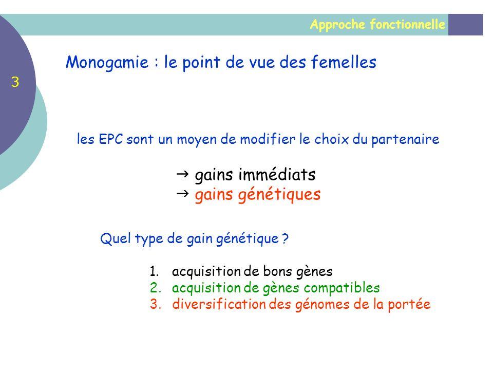 Approche fonctionnelle Monogamie : le point de vue des femelles les EPC sont un moyen de modifier le choix du partenaire gains immédiats gains génétiq