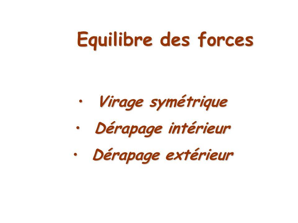Equilibre des forces Virage symétrique Virage symétrique Dérapage intérieur Dérapage intérieur Dérapage extérieur Dérapage extérieur