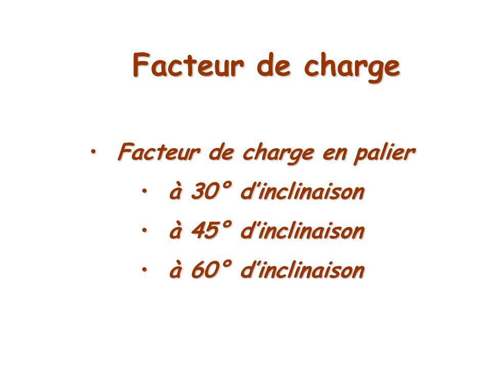 Facteur de charge Facteur de charge en palier Facteur de charge en palier à 30° dinclinaison à 30° dinclinaison à 45° dinclinaison à 45° dinclinaison