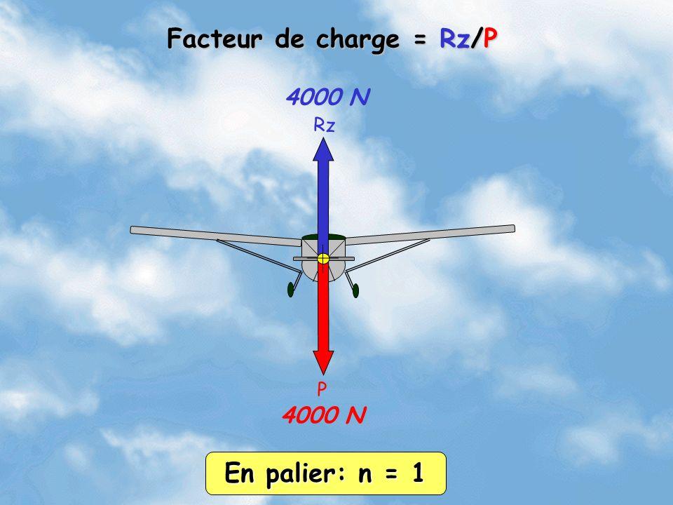 Rz P 4000 N Facteur de charge = Rz/P En palier: n = 1