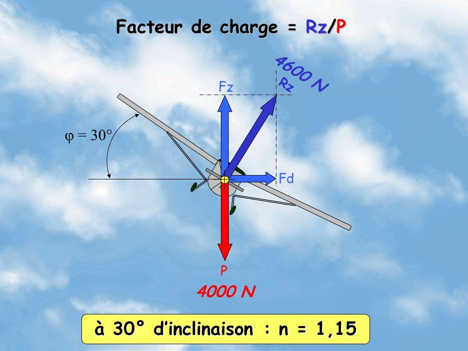 Rz Fz Fd P = 30° 4000 N 4600 N Facteur de charge = Rz/P à 30° dinclinaison : n = 1,15