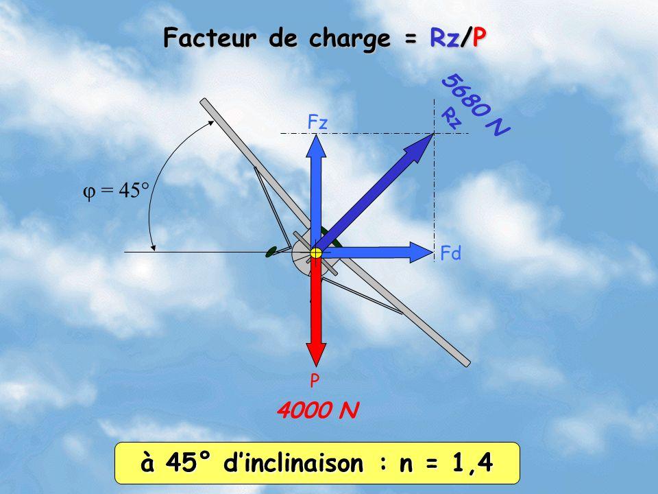Fd Fz Rz = 45° 4000 N 5680 N Facteur de charge = Rz/P à 45° dinclinaison : n = 1,4 P