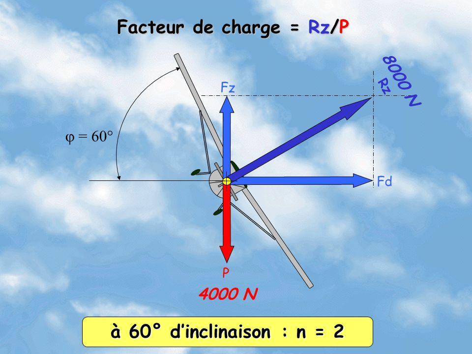 Fz Fd Rz P = 60° 4000 N 8000 N à 60° dinclinaison : n = 2 Facteur de charge = Rz/P
