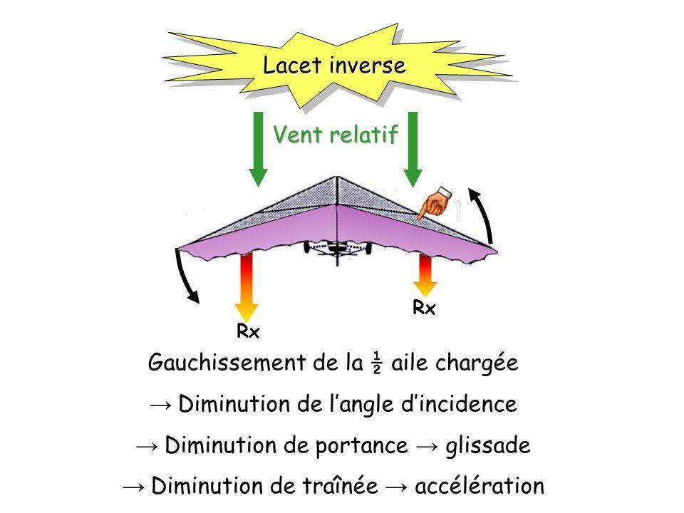 Rx Vent relatif Lacet inverse Gauchissement de la ½ aile chargée Diminution de langle dincidence Diminution de portance glissade Diminution de traînée