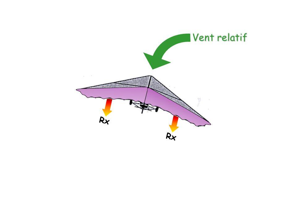 Rx Vent relatif