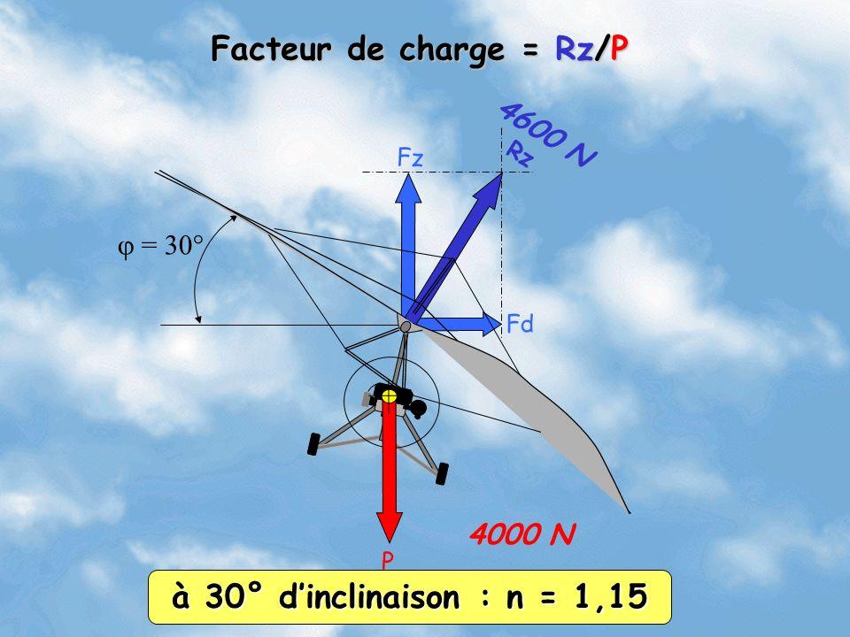 Rz Fz Fd = 30° 4000 N 4600 N Facteur de charge = Rz/P à 30° dinclinaison : n = 1,15 P