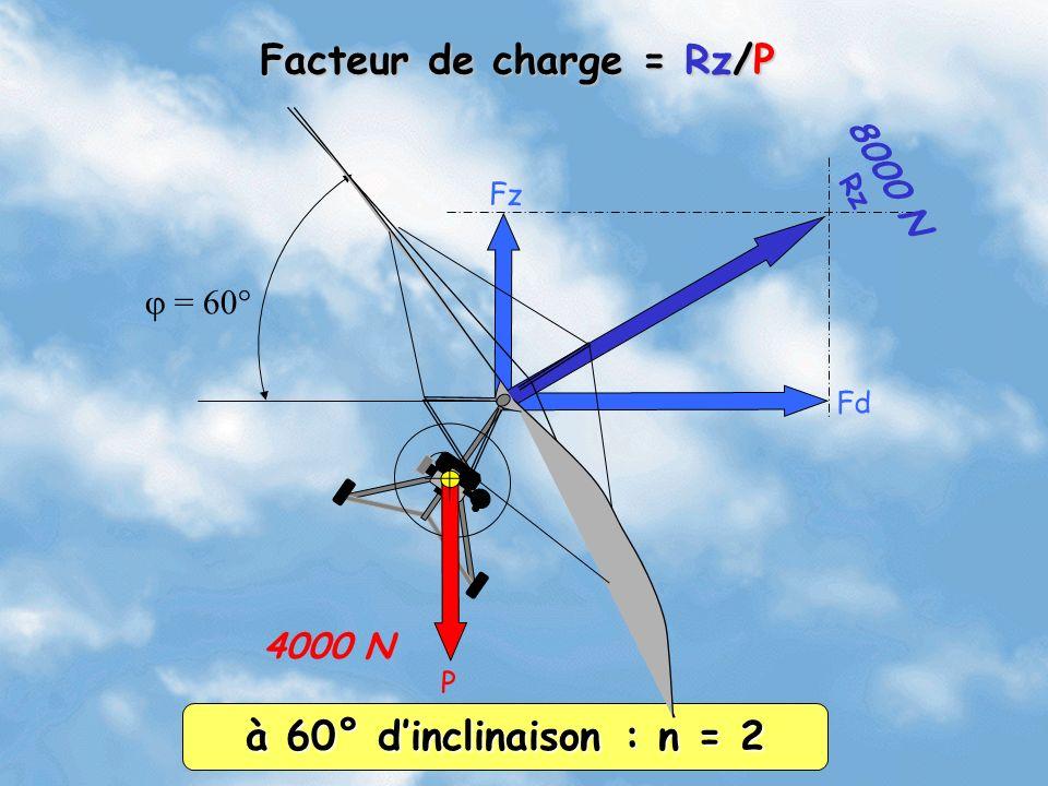 Fz Fd Rz = 60° 4000 N 8000 N à 60° dinclinaison : n = 2 Facteur de charge = Rz/P P