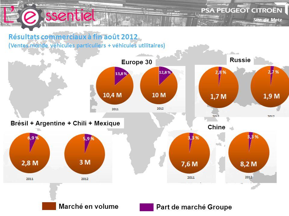 Résultats commerciaux à fin août 2012 (Ventes monde véhicules particuliers + véhicules utilitaires) Part de marché Groupe Marché en volume Chine Russie Europe 30 Brésil + Argentine + Chili + Mexique