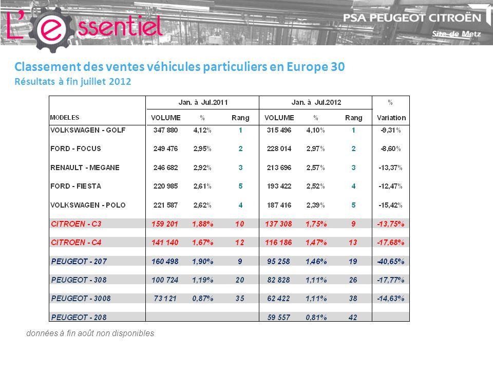 Classement des ventes véhicules particuliers en Europe 30 Résultats à fin juillet 2012 données à fin août non disponibles