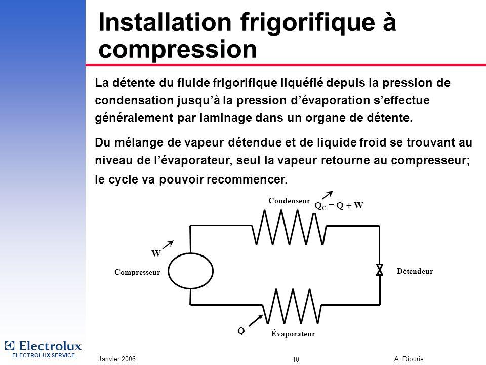 ELECTROLUX SERVICE Janvier 2006 A. Diouris 10 Installation frigorifique à compression La détente du fluide frigorifique liquéfié depuis la pression de