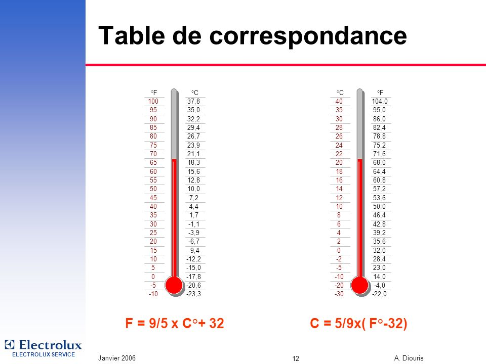 ELECTROLUX SERVICE Janvier 2006 A. Diouris 12 Table de correspondance °F°C 10037,8 9535,0 9032,2 8529,4 8026,7 7523,9 7021,1 6518,3 6015,6 5512,8 5010