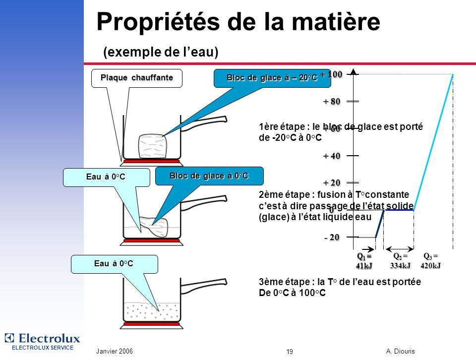 ELECTROLUX SERVICE Janvier 2006 A. Diouris 19 Propriétés de la matière (exemple de leau) 1ère étape : le bloc de glace est porté de -20°C à 0°C 2ème é