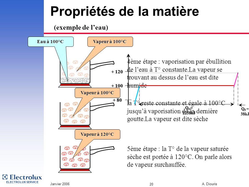 ELECTROLUX SERVICE Janvier 2006 A. Diouris 20 Propriétés de la matière (exemple de leau) 4ème étape : vaporisation par ébullition de leau à T° constan