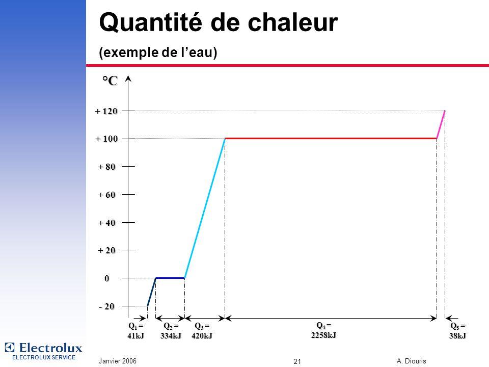 ELECTROLUX SERVICE Janvier 2006 A. Diouris 21 Quantité de chaleur (exemple de leau) Q 4 = 2258kJ Q 5 = 38kJ Q 3 = 420kJ Q 2 = 334kJ Q 1 = 41kJ 0 - 20