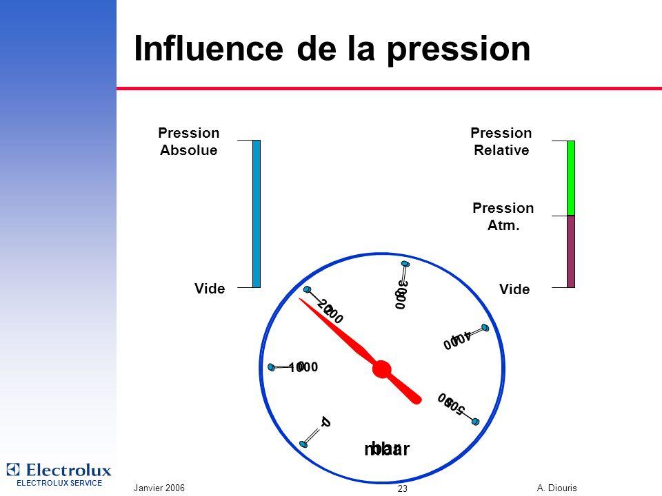 ELECTROLUX SERVICE Janvier 2006 A. Diouris 23 Influence de la pression Vide Pression Absolue Pression Relative Vide Pression Atm. 0 1000 2000 3000 500