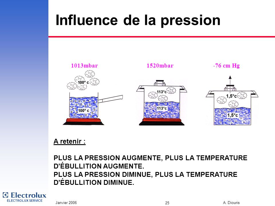 ELECTROLUX SERVICE Janvier 2006 A. Diouris 25 Influence de la pression 1013mbar-76 cm Hg1520mbar A retenir : PLUS LA PRESSION AUGMENTE, PLUS LA TEMPER
