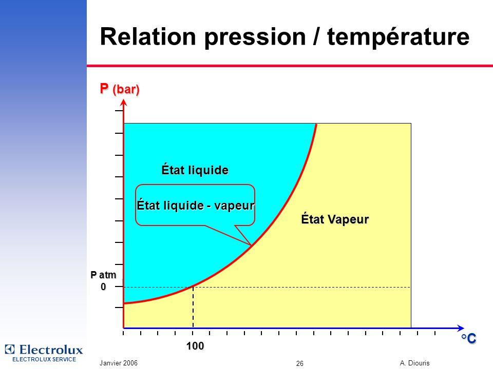 ELECTROLUX SERVICE Janvier 2006 A. Diouris 26 État Vapeur Relation pression / température °C P atm 0 P (bar) État liquide État liquide - vapeur 100