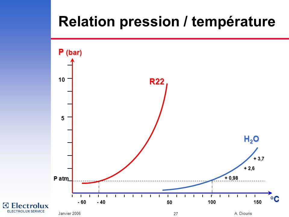ELECTROLUX SERVICE Janvier 2006 A. Diouris 27 Relation pression / température R22 100°C - 60 50 - 40 150 P atm 10 5 P (bar) + 3,7 + 2,6 H2OH2OH2OH2O +