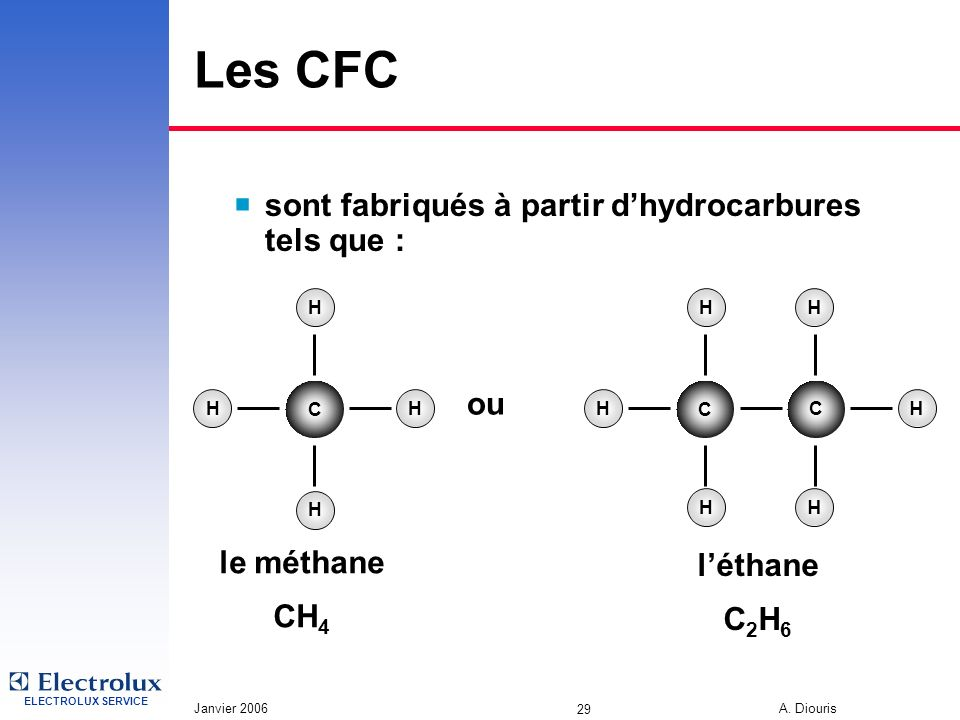ELECTROLUX SERVICE Janvier 2006 A. Diouris 29 Les CFC sont fabriqués à partir dhydrocarbures tels que : H H C HH le méthane CH 4 C H C H H H H H létha