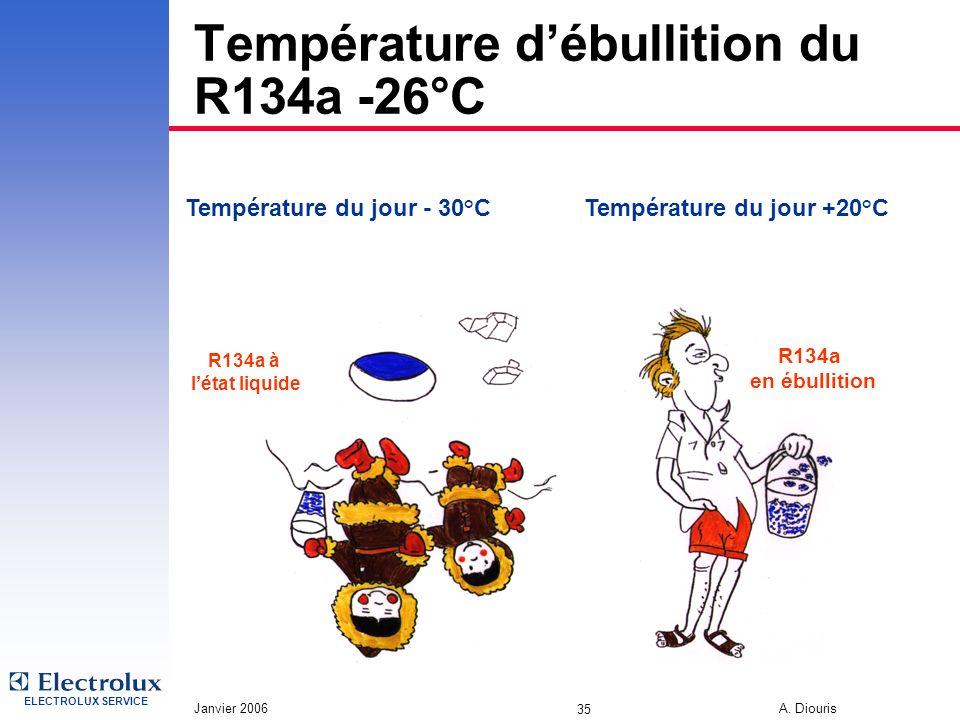 ELECTROLUX SERVICE Janvier 2006 A. Diouris 35 Température débullition du R134a -26°C R134a en ébullition Température du jour +20°CTempérature du jour