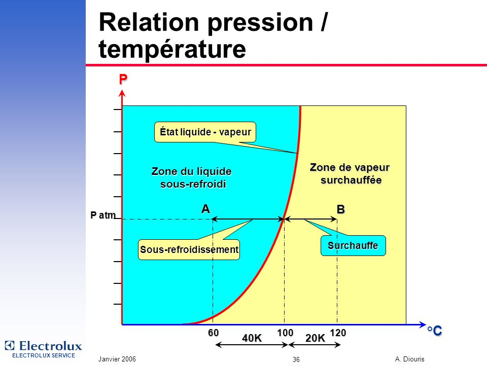 ELECTROLUX SERVICE Janvier 2006 A. Diouris 36 Relation pression / température Zone du liquide sous-refroidi État liquide - vapeur Zone de vapeur surch