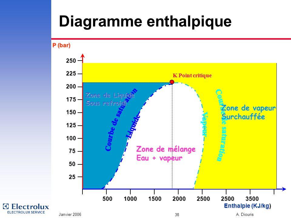 ELECTROLUX SERVICE Janvier 2006 A. Diouris 38 Diagramme enthalpique Zone de Liquide Sous refroidi Zone de mélange Eau + vapeur P (bar) 150 125 100 75