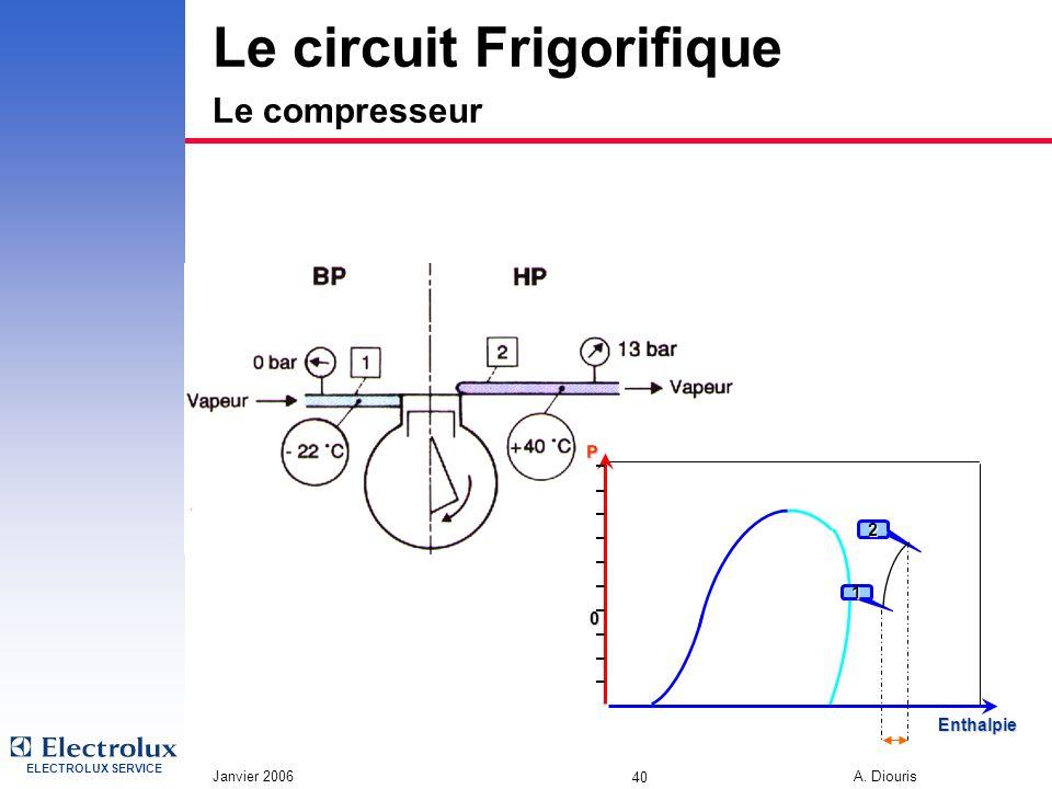 ELECTROLUX SERVICE Janvier 2006 A. Diouris 40 Le circuit Frigorifique Le compresseur 0 P 1 Enthalpie 2