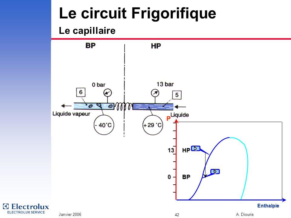ELECTROLUX SERVICE Janvier 2006 A. Diouris 42 Le circuit Frigorifique Le capillaire 0 5 6 13 BP HP P Enthalpie