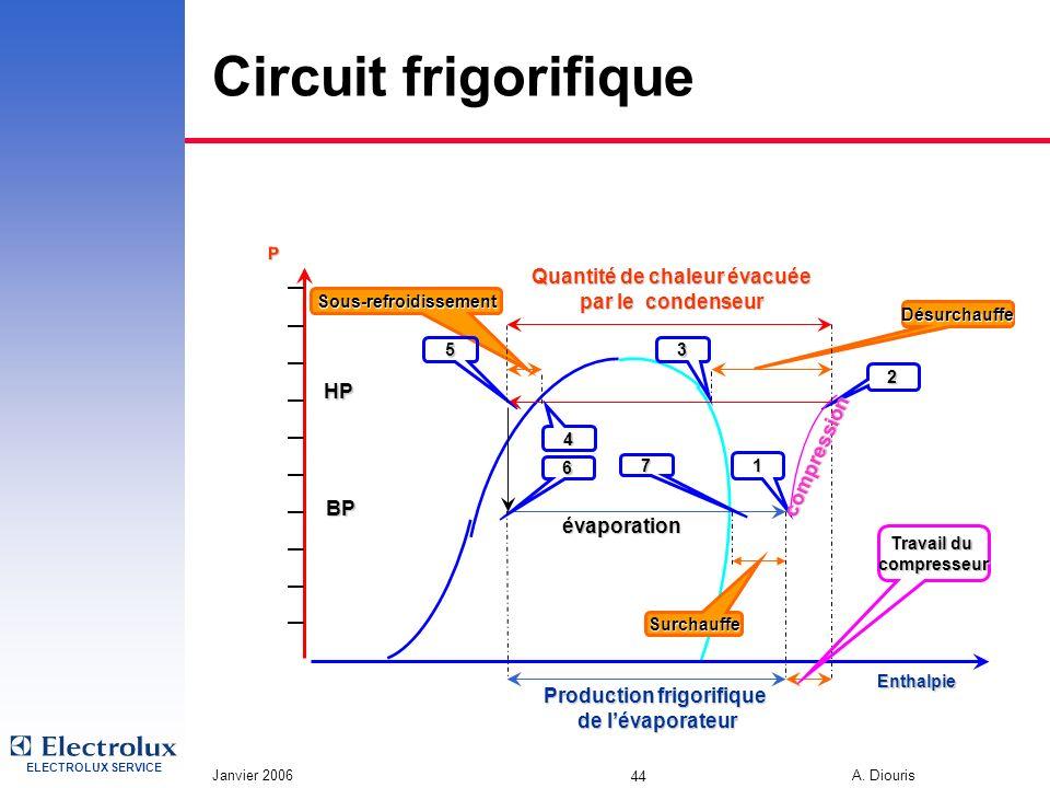 ELECTROLUX SERVICE Janvier 2006 A. Diouris 44 Circuit frigorifique Désurchauffe Sous-refroidissement P 6 7 Enthalpie BP 2 1 53 4 HP évaporation Produc