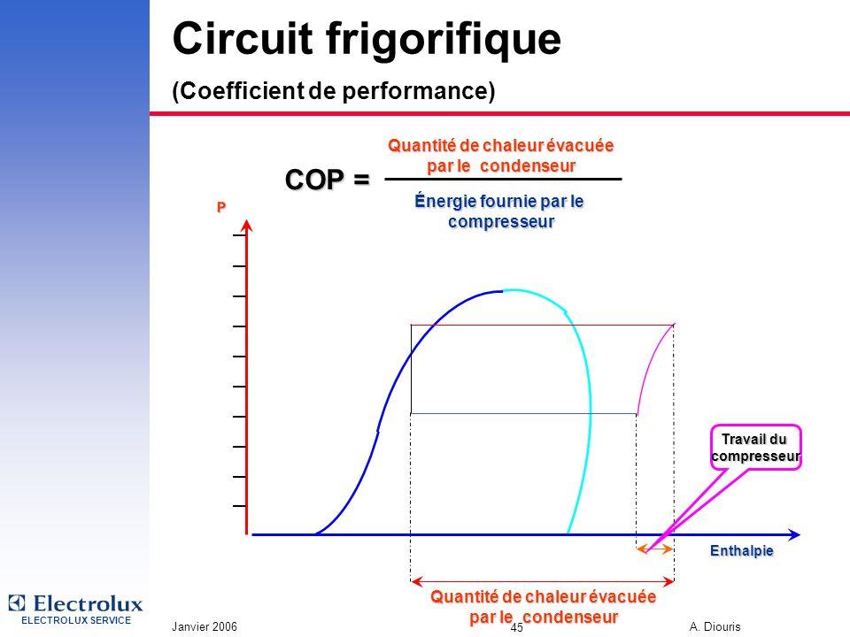 ELECTROLUX SERVICE Janvier 2006 A. Diouris 45 Circuit frigorifique (Coefficient de performance) P Enthalpie Quantité de chaleur évacuée par le condens