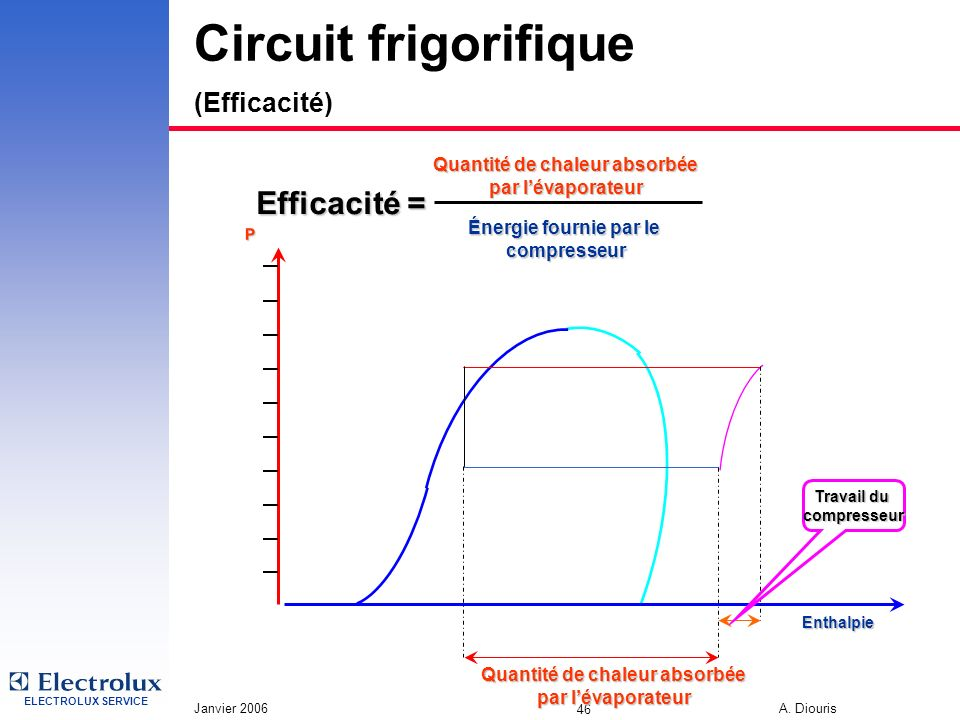 ELECTROLUX SERVICE Janvier 2006 A. Diouris 46 Circuit frigorifique (Efficacité) P Enthalpie Quantité de chaleur absorbée par lévaporateur Travail du c