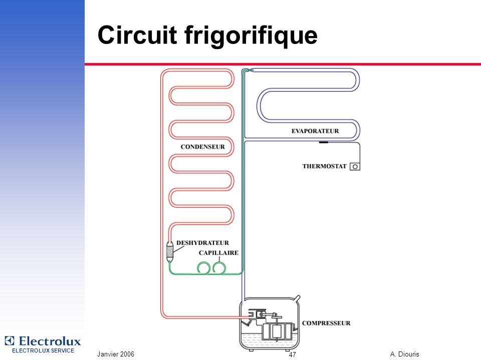 ELECTROLUX SERVICE Janvier 2006 A. Diouris 47 Circuit frigorifique