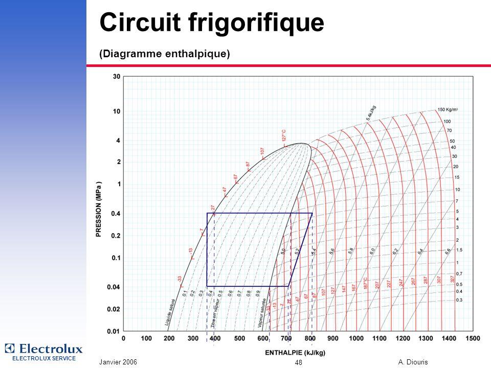 ELECTROLUX SERVICE Janvier 2006 A. Diouris 48 Circuit frigorifique (Diagramme enthalpique)