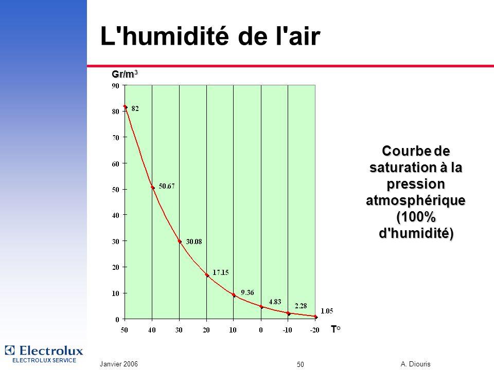 ELECTROLUX SERVICE Janvier 2006 A. Diouris 50 L'humidité de l'air T° Gr/m 3 Courbe de saturation à la pression atmosphérique (100% d'humidité)