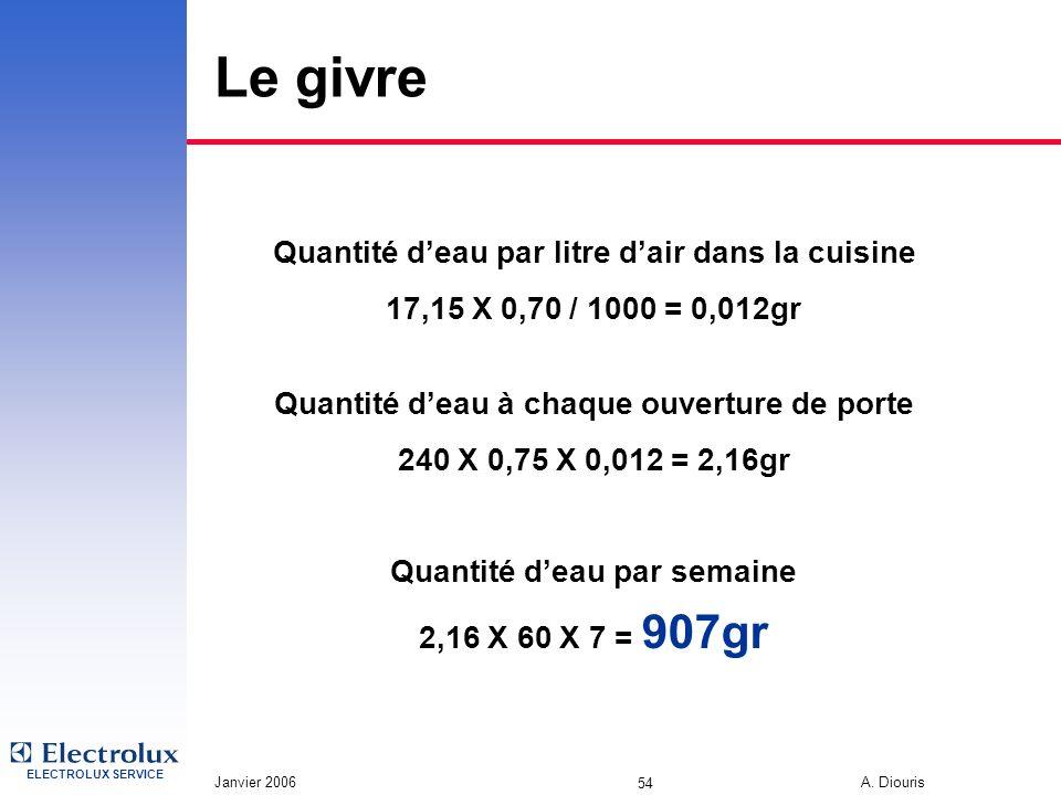 ELECTROLUX SERVICE Janvier 2006 A. Diouris 54 Le givre Quantité deau par litre dair dans la cuisine 17,15 X 0,70 / 1000 = 0,012gr Quantité deau à chaq