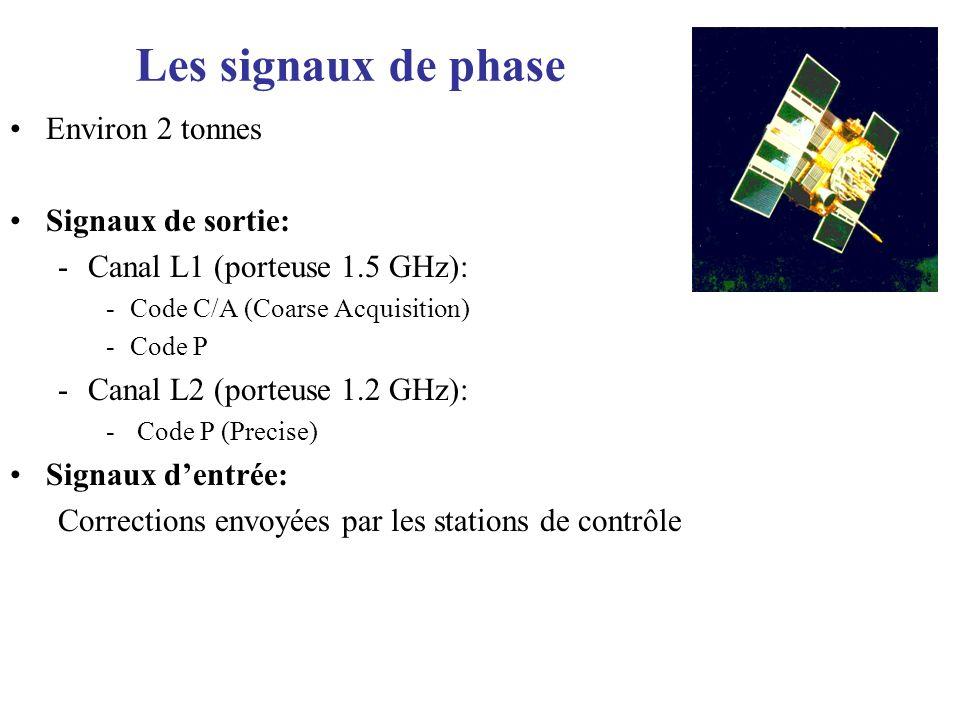 Les signaux de phase Environ 2 tonnes Signaux de sortie: -Canal L1 (porteuse 1.5 GHz): -Code C/A (Coarse Acquisition) -Code P -Canal L2 (porteuse 1.2