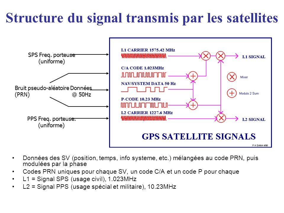 Structure du signal transmis par les satellites Données des SV (position, temps, info systeme, etc.) mélangées au code PRN, puis modulées par la phase