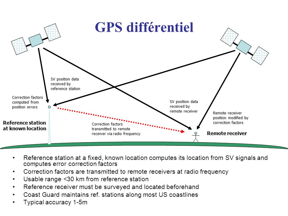 GPS différentiel Reference station at a fixed, known location computes its location from SV signals and computes error correction factors Correction factors are transmitted to remote receivers at radio frequency Usable range <30 km from reference station Reference receiver must be surveyed and located beforehand Coast Guard maintains ref.